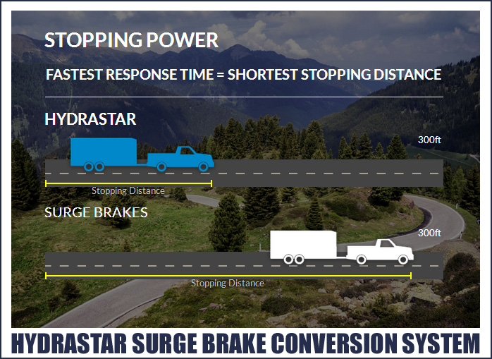 Trailer Braking System Fastest Response Time